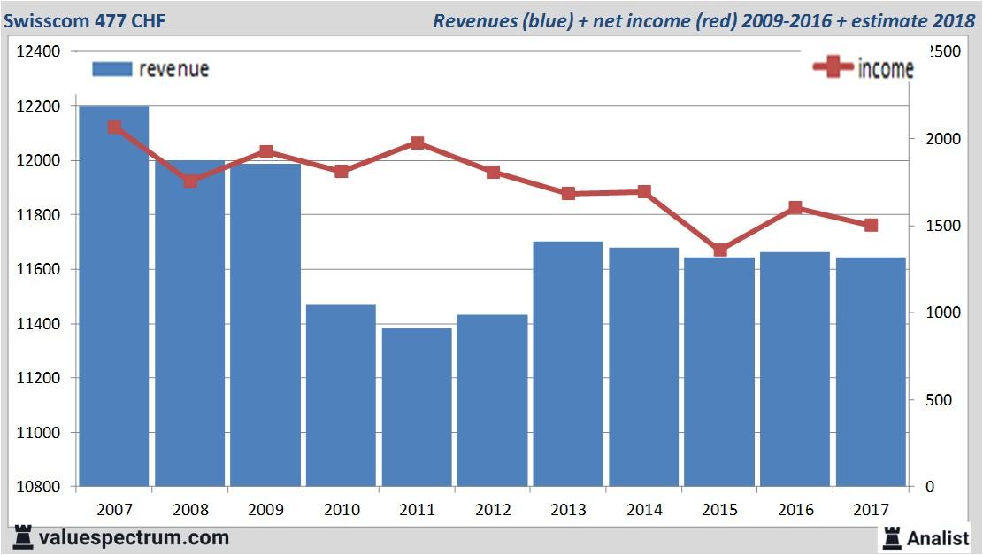 Swisscom Aktienkurs