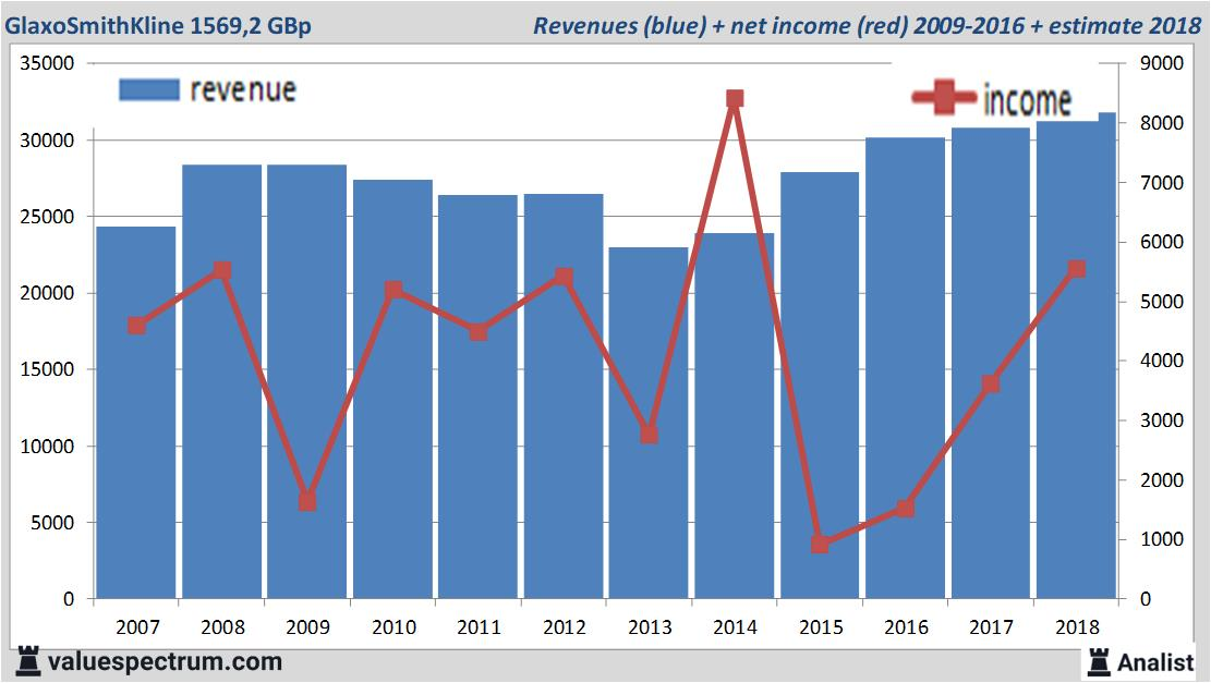 aktie glaxosmithkline dividende