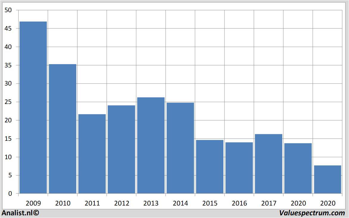 Aktienkurs Credit Suisse