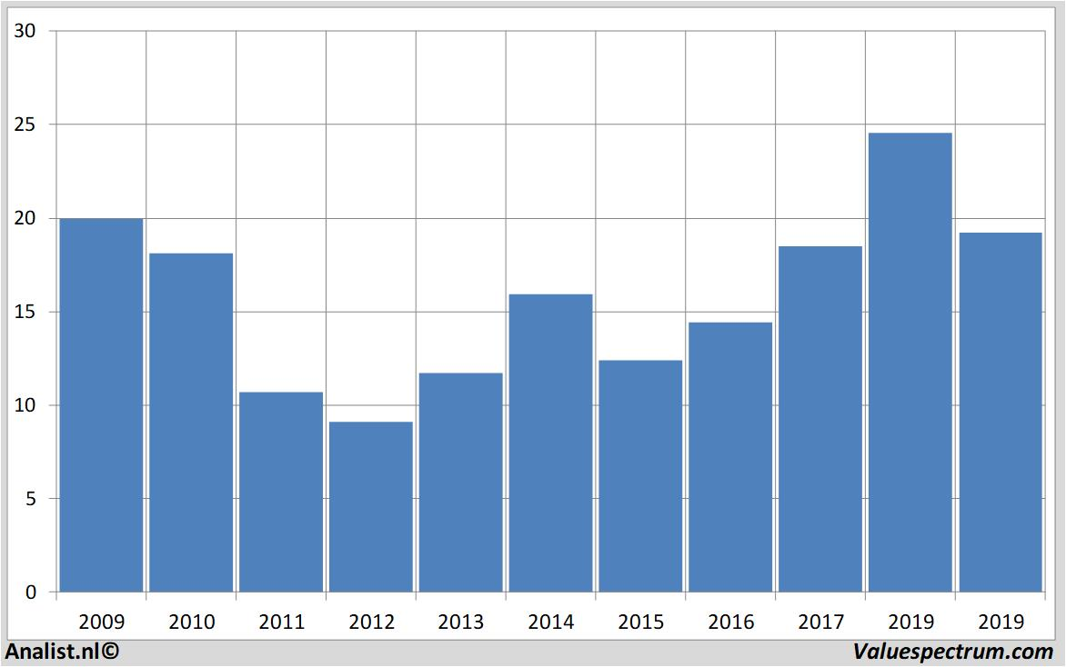 Aktienkurs Hewlett Packard