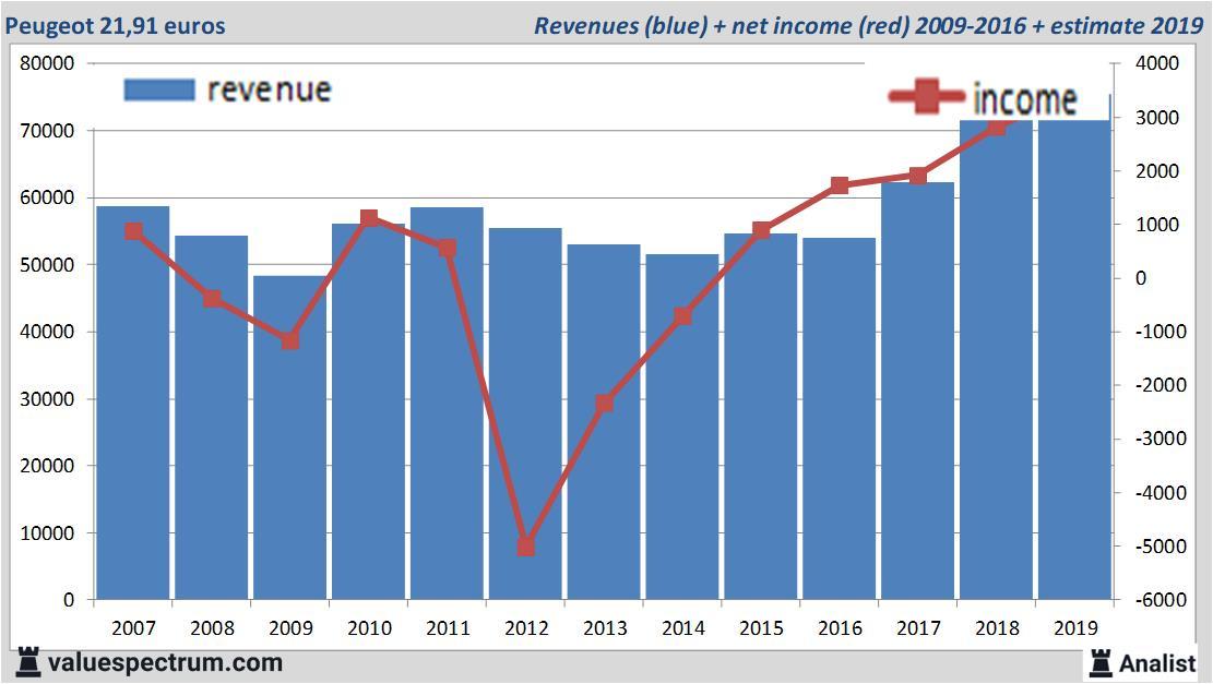 peugeot aktie dividende