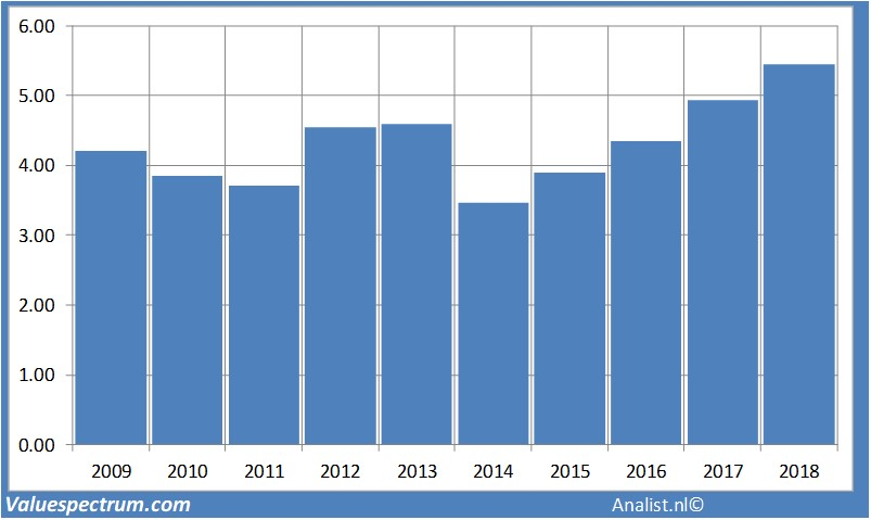 pennon group dividend history