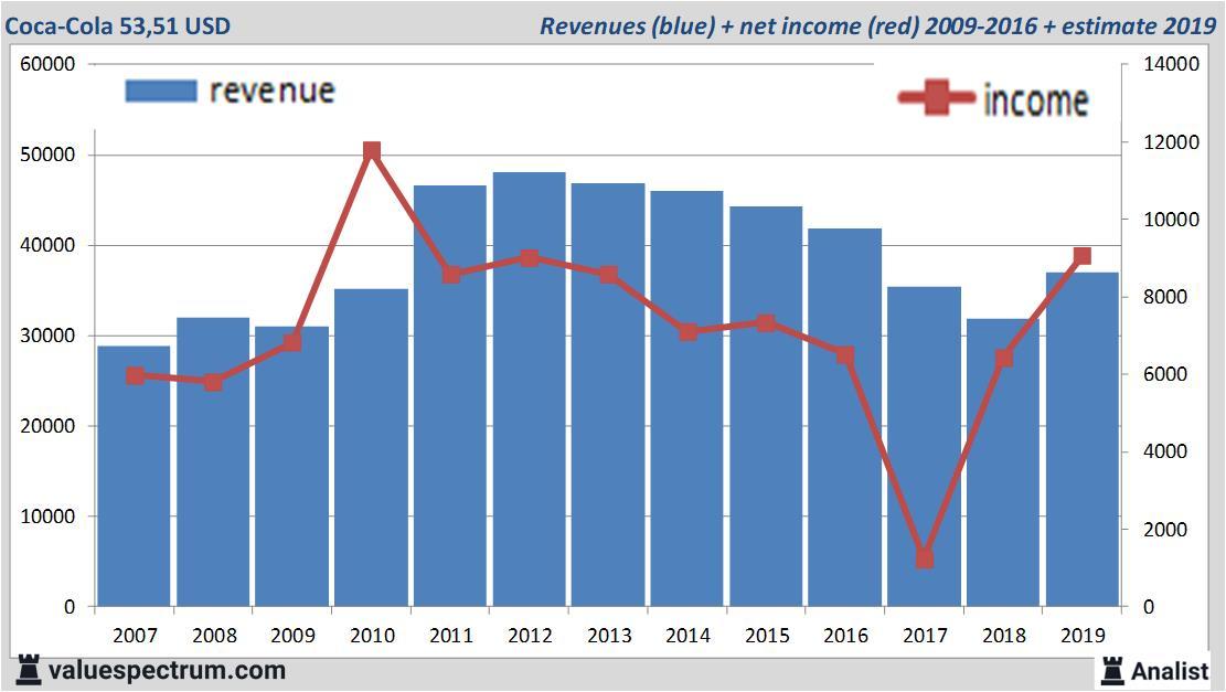 coca cola aktie dividende